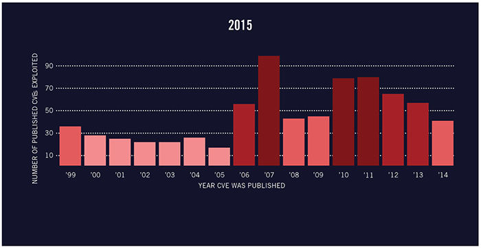 According to the Verizon 2015 Data Breach Incident Report, this is the count of exploited CVEs in the 2014 calendar year, tallied by the CVE publish date.