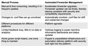 Advantages of Automated Forwarder Management Over Manual Processes