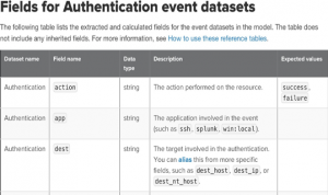 Figure 2 - Fields of Authentication event datasets