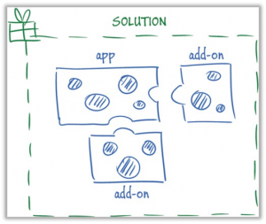 Figure 4 - Apps and Add-On as a solution