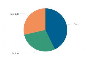 Figure 1 - Pie chart missing data in Splunk