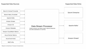 Figure 1 - Splunk DSP supported data sources
